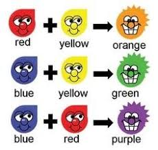 In addition: red + yellow = orange; blue + yellow = green.