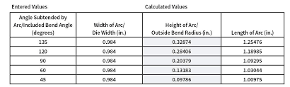 Predicting The Inside Radius When Bending With The Press Brake