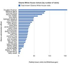 Chart Of The Day Frequent White House Visitor Updated C4p