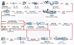 Casing Weight Chart Manufacturing Chart Line Pipe Carbon Steel Pipe Api 5l