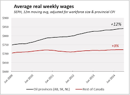 Stagnant Wages For Over 80 Of Canadian Workers Michal