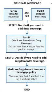 My Medicare Search Niceville Medicare Find Plans Niceville