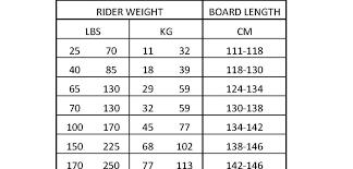 43 Faithful Ronix Board Size Chart