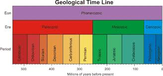 Era And Period Chart Chart Of Time Periods Sutori