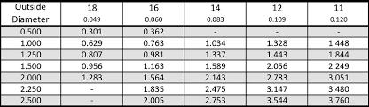 Steel Tubing Dimensions Chart Mana Steel Llc Square Tubing