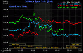 The Commitment Of Traders Cot Report And Gold Positions