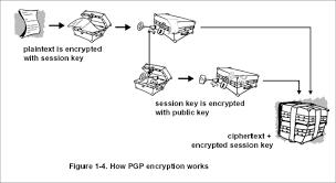 Pretty Good Privacy Pretty Good Privacy Tc 201 Wiki Fandom Powered By Wikia