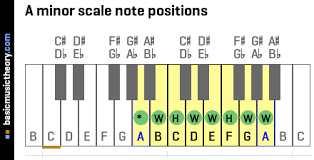 Minor Scale Pattern Simple Basicmusictheory A Natural Minor Scale