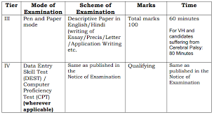 ssc cgl topics for essay precis letter application writing ssc cgl tier 3 descriptive paper