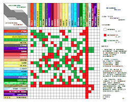 Mega Man 6 Weakness Chart Element Chart Megaman Melee