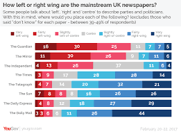 How Left Or Right Wing Are The Uks Newspapers Yougov