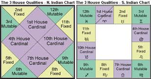 Houses In North South Indian Charts Vedic Astrology