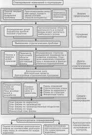 Планирование на государственных предприятиях в новых условиях Контрольная работа прогнозирование и планирование муниципального предприятия