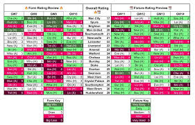 Fpl Chart Fpl Form And Fixture Charts For Gameweeks 12 To 14