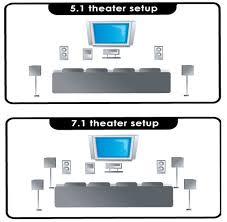 surround sound wiring guardian alarms alarms cctv for larger rooms adding another two rear surround speakers creates a 7 1 channel configuration one or two speakers located behind the main seating area