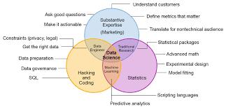 Venn Diagram In Math Definition Battle Of The Data Science Venn Diagrams