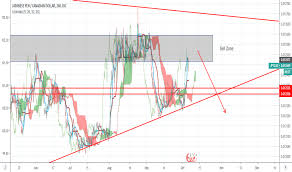 Jpycad Chart Rate And Analysis Tradingview