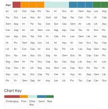 Zodiac Couple Chart Zodiac Compatibility Chart Zodiac Compatibility Chart