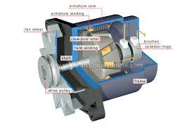 electric generator physics. Plain Physics Alternator On Electric Generator Physics C