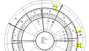 Timing Symbolism In The Chart Of Adolf Hitler Seven Stars