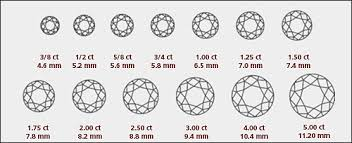 Diamond Guide Cape Diamond Supply