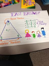 Fact Families Anchor Chart Multiplication And Division