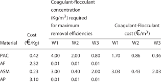 Market Price For Bulk Sales Of Coagulants And Flocculants And Costs