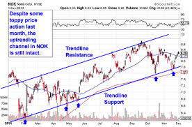 5 Breakout Trades Under 15 Xerox Nokia And More Thestreet