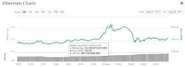 Litecoin Chart Real Time Bitcoin Feud Litecoin Price In Real Time Lumen De Lumine