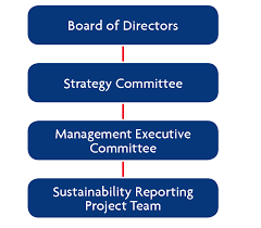 Uob Organisation Chart Uob Annual Report 2016 Sustainability