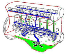 engine oil flow diagram wiring diagram for you • engine oil diagram wiring diagram portal rh 7 10 2 kaminari music de ls engine oil flow diagram car engine oil flow diagram
