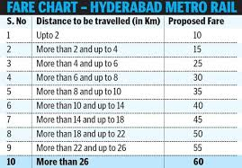 Metro Rail Fare Chart Hyderabad Metro Rail Rules Regulations Fares Luggage