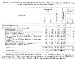 Kentucky In The American Civil War Wikipedia
