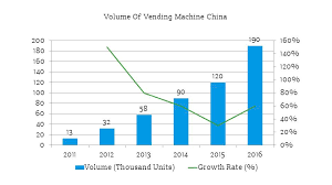 Vending Machine Profit Statistics Inspiration Vending Machine China Analysis Under The Unattended Retail Trend