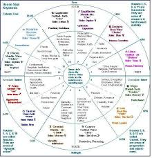 Image Result For Mother Teresa Vedic Astrological Chart And