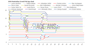 2019 Australian Grand Prix Interactive Data Lap Charts Times