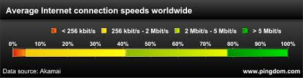 Internet Speed Chart World The Real Connection Speeds For Internet Users Across The