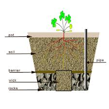 Superb Self Irrigating Planters Concrete Planter Tall Outdoor Planters How To Make