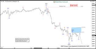 Elliott Wave View Further Downside In Dow Jones Futures Ym_f