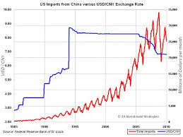 Usd Dollar Rate Chart History Of Yuan Dollar Levels