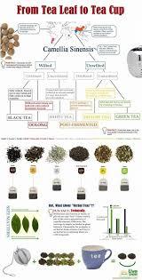 Herbal Tea Chart