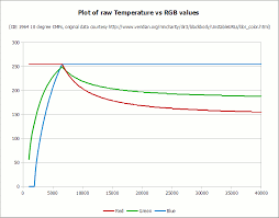 How To Convert Temperature K To Rgb Algorithm And Sample