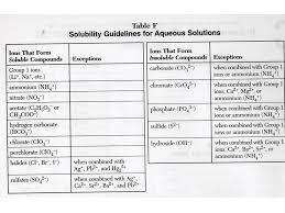 Ionic Solubility Chart Www Bedowntowndaytona Com