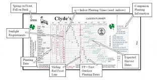 Vegetable Sunlight Requirement Chart Chart Diagram Clydes Garden Planner