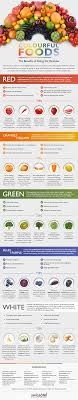 Rainbow Fruits And Vegetables Chart Eating The Rainbow Why A Variety Of Fruits And Vegetables