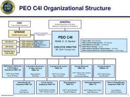 Peo C4i Org Chart 2018 Pmw 790 Spawar Organizational Chart Related Keywords