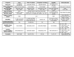 Chemical Bonding Chart Intra And Intermolecular By Jordan