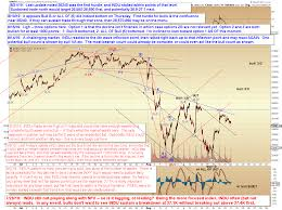 Pretzel Logic Charts Pretzel Logics Market Charts And Analysis Spx And Indu No