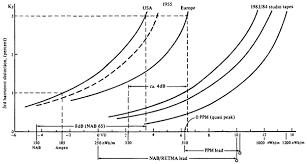 Converter Magnetic Flux Phi In Nwb Per Meter Tape Flux Track