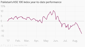 Pakistans Kse 100 Index Year To Date Performance